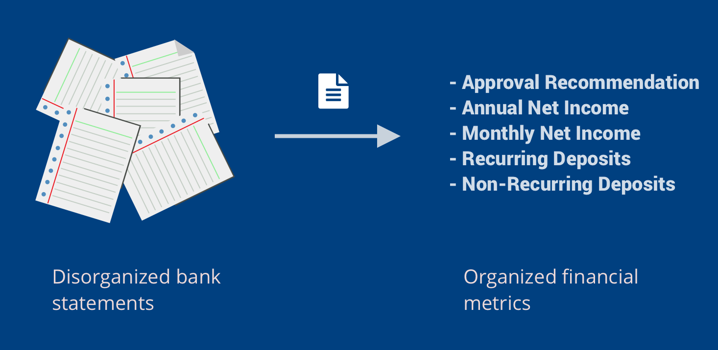 Organize your bank statements into calculated income metrics